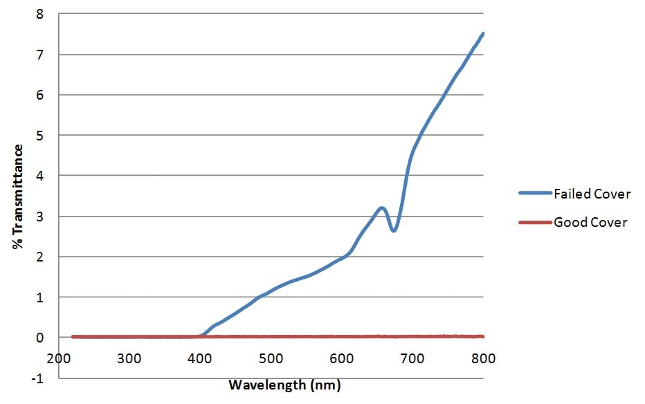 Diffuse Transmittance UV-Visible spectra of the failed cover (blue) and good cover (red), gathered with an Evolution 220 UV-Visible Spectrophotometer and integrating sphere accessory.