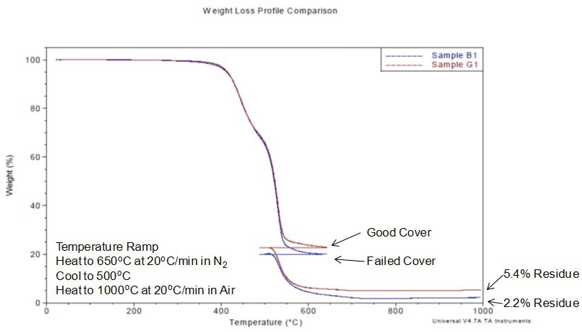 Thermogravimetric analysis weight loss curves for the good cover (red) and failed cover (blue), demonstrating that the good cover has extensively higher inorganic content compared to the failed cover.