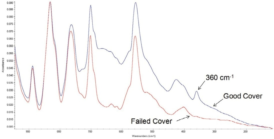 Overlay of the advanced ATR corrected spectra of the good cover (blue) and failed cover (red), over the spectral region from 940 to 100 cm?¹. Note the elevated baseline and the absorbance band at 360 cm?¹ in the spectrum of the good cover that are missing or significantly reduced in the spectrum of the failed cover.