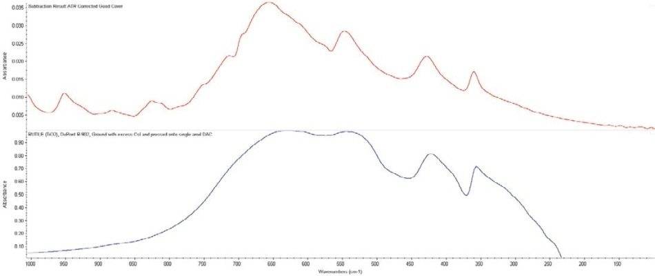 FT-Raman difference spectrum between the good and failed covers (blue), and top match from a library search against a forensic automobile paint pigment and fillers library (red), identifying a higher concentration of rutile (titanium dioxide) in the good cover.
