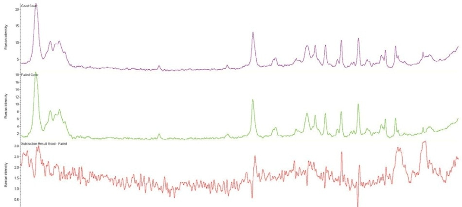 FT-Raman spectra of the good cover (top), failed cover (middle), and subtraction result between the two (bottom).