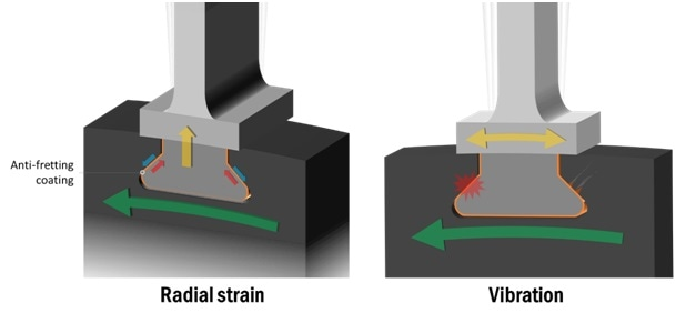 Anti-fretting coatings to guard the blade root and disk slot from fretting wear (due to radial strain and vibration).