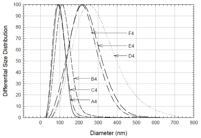 Volume-weighted, differential particle size distribution.