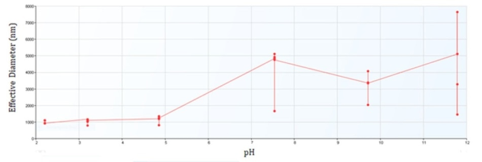 Effective Diameter of Iron Oxide from pH 2 to 12.