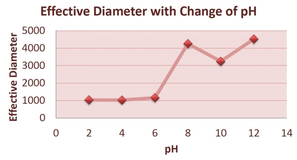 Average Effective Diameter with Change of pH.