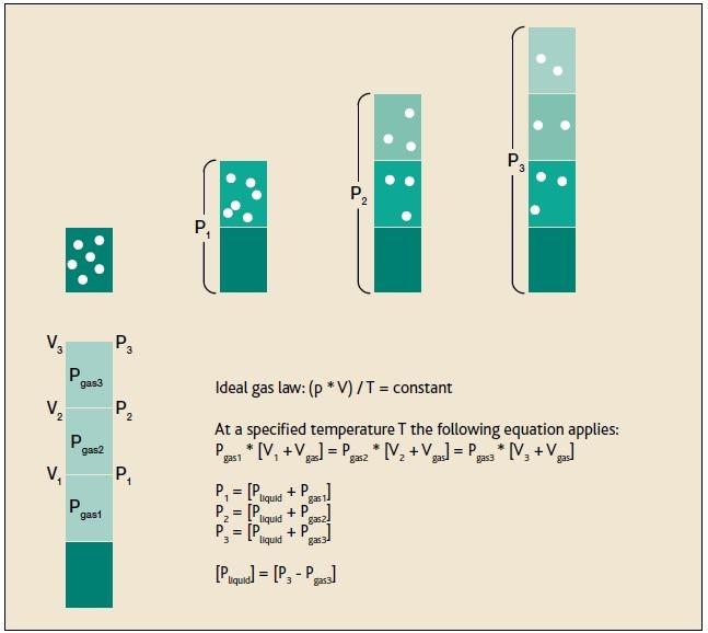 Vapor pressure measurement using the triple expansion method