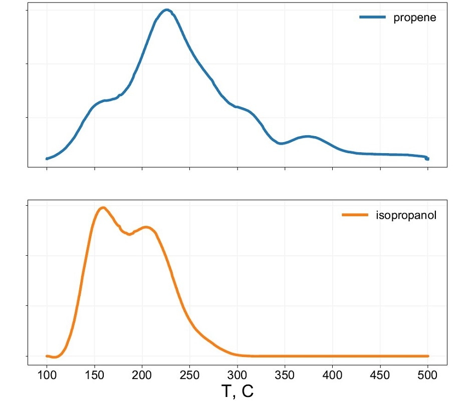 The temperature programmed surface reaction (TPSR) of an alcohol may be used to demonstrate the dehydration of isopropanol too propene and the TPSR provides the number of catalytically active sites from the quantity of propene produced