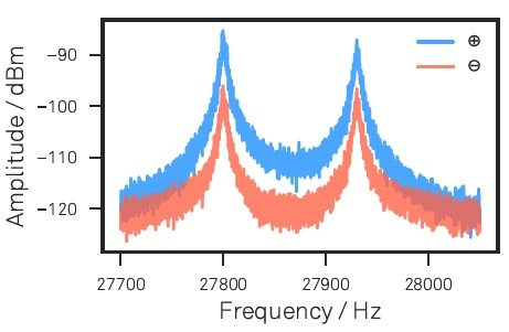Nanowire thermal noise spectra for eigenmode calibration as measured along the ⊕ and ⊖ readout channels. The spectrum has been acquired using the LabOne API.