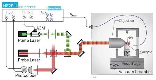 Experimental setup illustrating the 2D optical readout channels (red probe laser beam), the intensity modulated optical drive (green pump laser), the voltage bias and their connections to the HF2LI instrument.