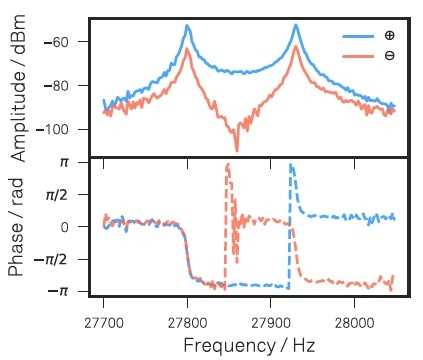 Amplitude and phase of sum and difference signals measured with the LabOne Sweeper in response to the optical drive. These  response measurements serve to set the dual PLL parameters that will subsequently track both mechanical resonances.