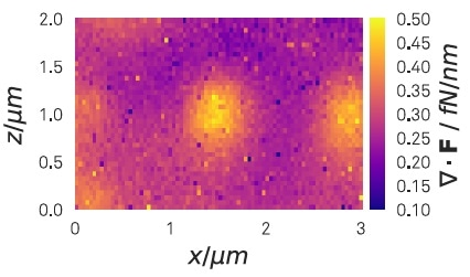 Measured force field planar divergence about 500 nm above an array of approx. 400 nm large holes drilled in a conducting surface. The bright central feature is located above a hole in the center of the scanned area. A bias of -0.2 V has been applied between surface and nanowire. Due to the attraction towards the periphery of the holes, the measured projected force field is repulsive from the center of the hole (positive planar divergence).