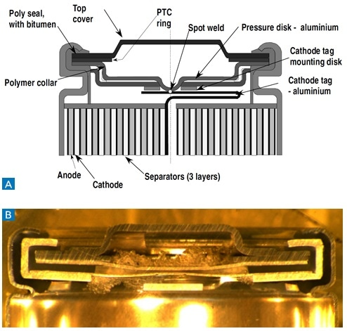 (a) schematic illustration of battery cross-section at the cap (open) end side showing the various components making up the outer casing, and (b) illustration of actual cell cross-section.