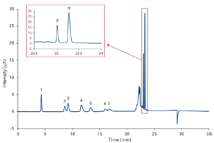 Chromatogram of a standard mixture containing 0.1 mg/Ml fucose (1), rhamnose (2), arabinose (3), galactose (4), glucose (5), xylose (6), mannose (7), galacturonic acid (8) and  glucuronic acid (9). And a zoom into the peaks for the uronic acids