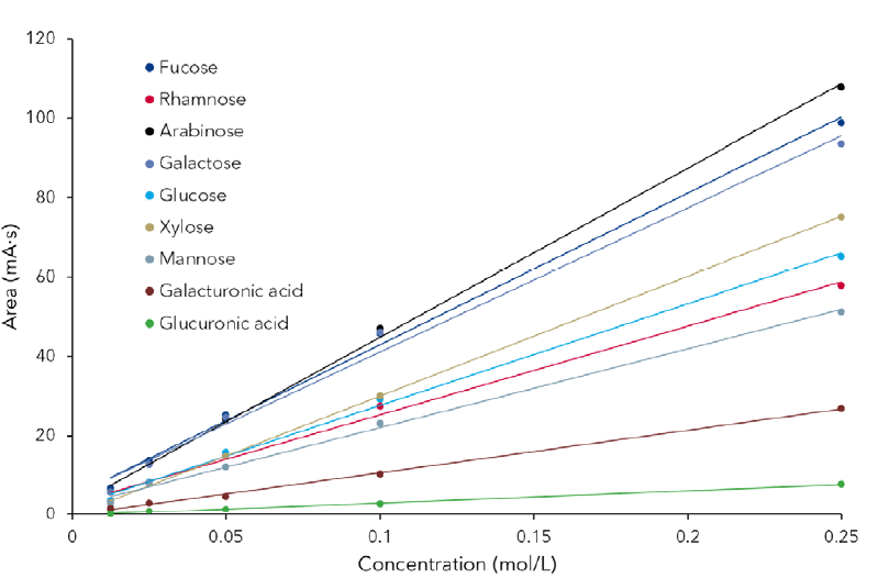Concentration curves of the described sugars and uronic acids in a concentration range between 0.0125 mg/mL to 0.25 mg/mL