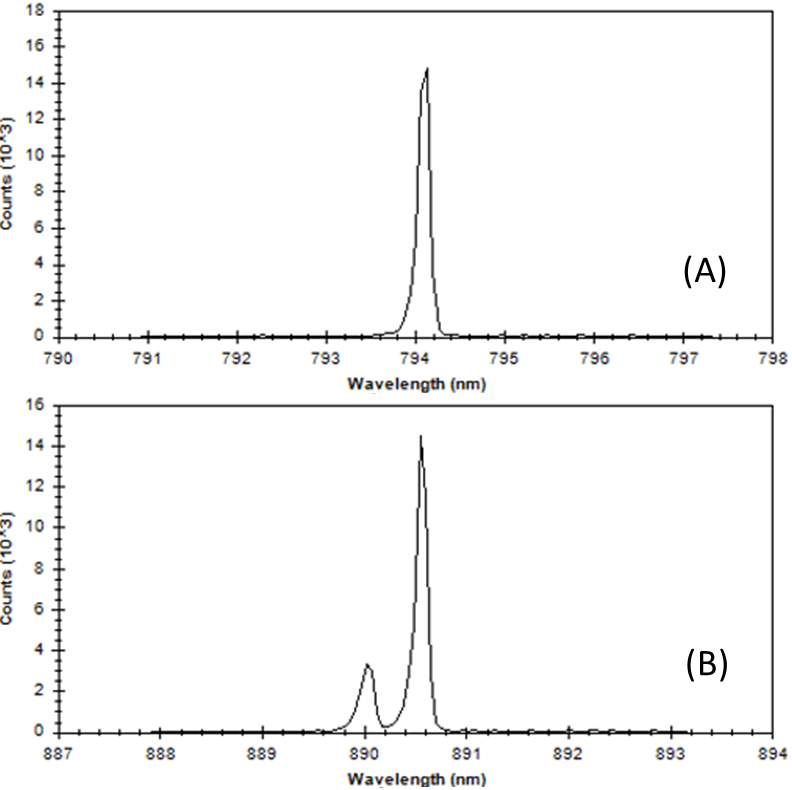 Example VCSEL spectral profile demonstrating a correctly functioning single-mode laser output (A) and a malfunctioning laser with a large side mode (B).