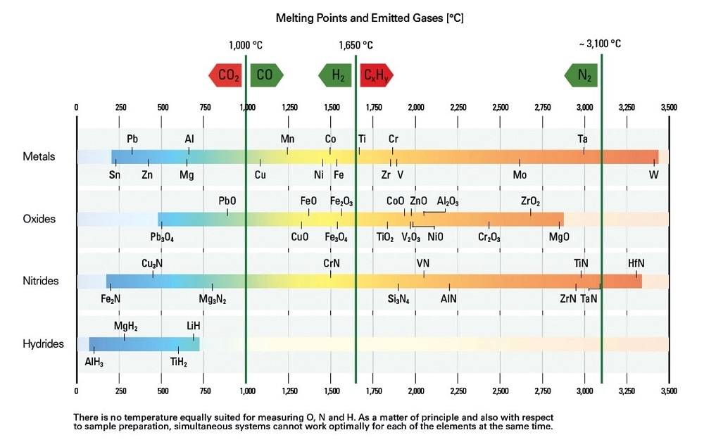 Melting points and emitted gases - no