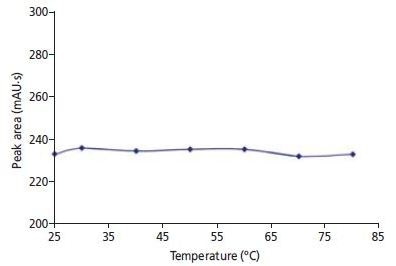 Detector response for 10 ppb bromate as a function of temperature (25, 30, 40, 50, 60, 70, and 80 °C) in the reaction coil of the PCR. Every measuring point corresponds to the mean value of four determinations.