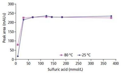 Detector response for 10 ppb bromate as a function of sulfuric acid concentration (8, 31, 68, 122, 144, 185 and 381 mmol/L). Each of the measuring points corresponds to the mean value of three determinations.