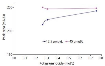The detector response for 10 ppb bromate as a function of potassium iodide concentration (0.26, 0.305, and 0.75 mol/L). In the eluent the ammonium molybdate (45 mol/L) and sulfuric acid concentration (100 mmol/L) were held constant. All of the measuring points correspond to the mean value of three determinations.