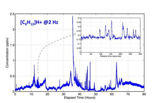 Example time series of ambient xylene concentrations recorded with the PTR-TOF 2R at 2 Hz. The inset demonstrates the precision and fast response during a period when concentrations were between 150 and 350 pptv