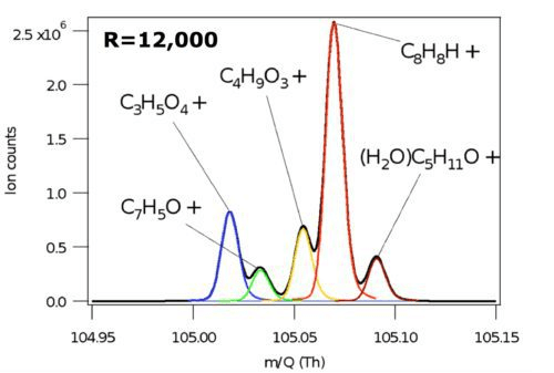 The Vocus 2R is able to resolve many ions at each nominal mass. As an example, data at mass/charge 105 Th show 5 distinct ions. Unique time series are reported for each of these ions.