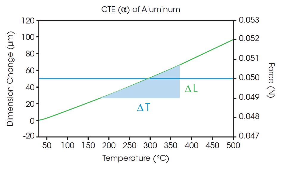 Dimensional change versus temperature.
