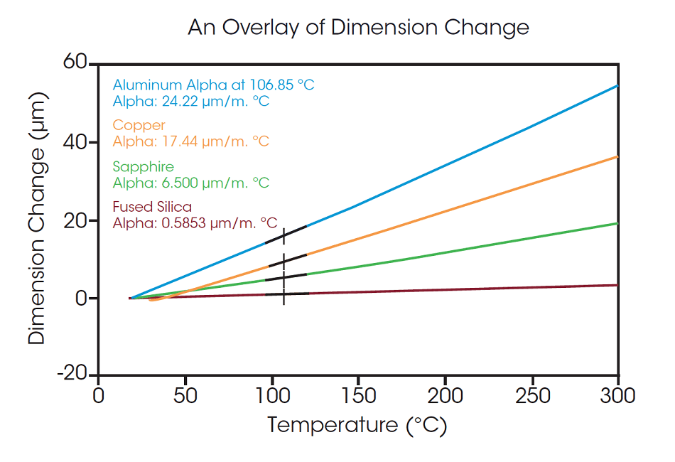 An overlay of dimensional change and CTE for various materials.