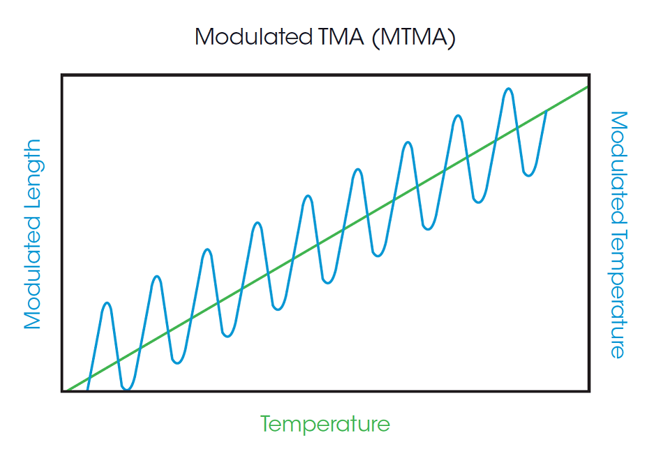 Schematic of Modulated TMA.