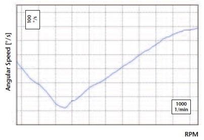First irregular rotational speed pattern vs. RPM.