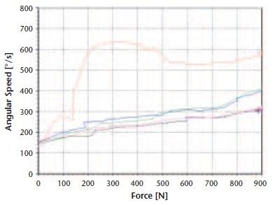 First irregular rotational speed pattern vs. load.
