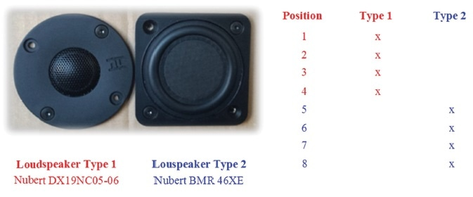 Loudspeaker used for the performance tests.