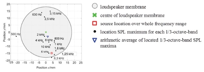Frequency dependent source localization of LSP 1 without flow (Scale 1:1, printed on DIN A4)