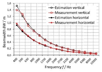 Estimation and measurement of the horizontal and vertical beamwidth.