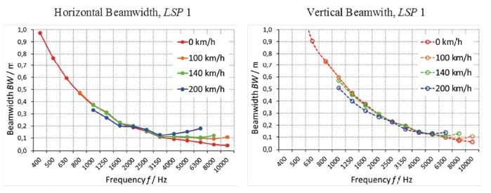 Measured beamwidth of the Porsche arrays.