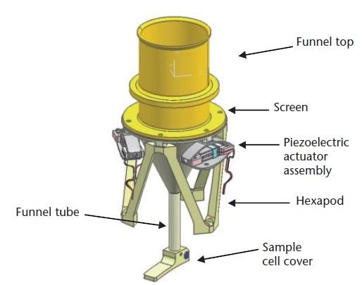 Inlet for soil samples.