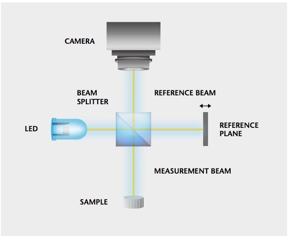Principle of scanning white-light interferometry (Michelson setup).