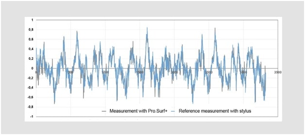 Measured profile with Pro.Surf+ versus reference profile (tactile calibration measurement).