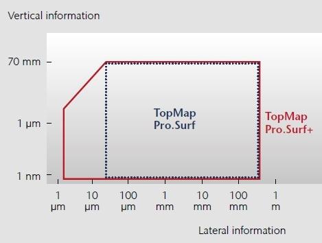Modular concept of TopMap Pro.Surf+