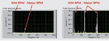 Power spectrum of the velocity time signals for a good (left) and faulty (right) washing machine.