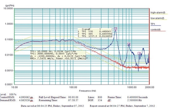 Acceleration response PSD captured using Polytec Vibrometer at capacitor body due to input random vibration.
