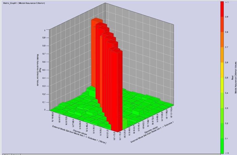 Plot of the MAC values of the modal correlation.