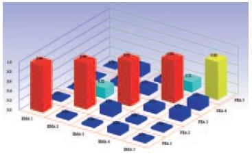 MAC comparing FE simulation and RoboVib ® measurements.