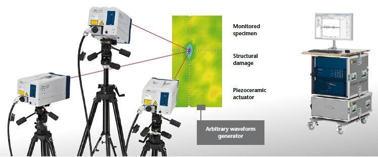 Experimental setup for Lamb wave damage detection using 3D Laser Scanning Vibrometry as receiver.