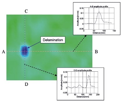 Impact damage detection in composite structures with Lamb waves – amplitude contour map with amplitude profiles across delamination for 100 kHz in-plane vibration.