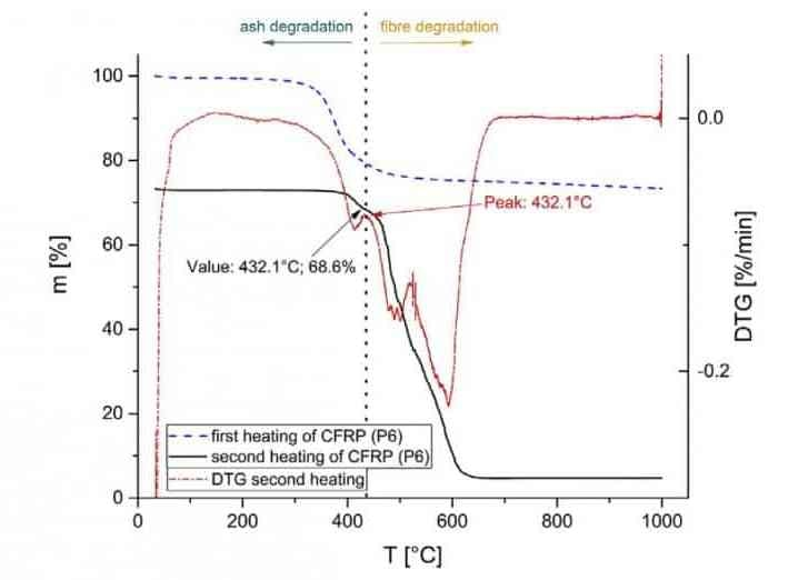 Two-stage TGA of milled CFRP (P6), including dynamic heating in inert atmosphere (first heating stage), followed by MRC heating in technical air (second heating stage).