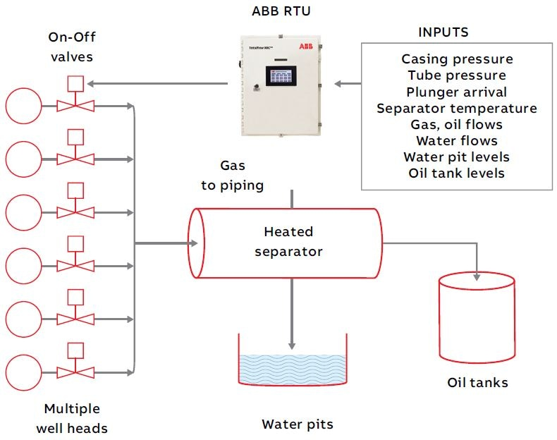 Wellpad with multiple wells, shared processing and storage, and automation controls.