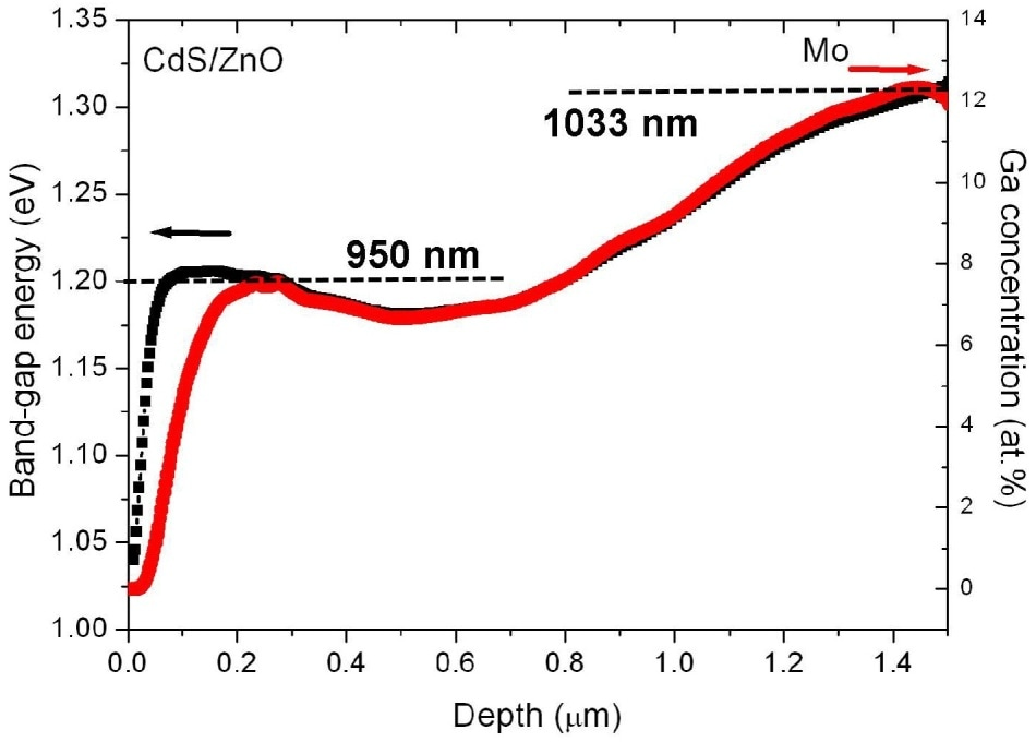 The Ga distribution on the cross-section specimen perpendicular to the substrate obtained by energy-dispersive X-ray spectrometry (red) and the corresponding distribution of the local band-gap energy (black). Also given are the wavelength values for the band-gap energies of 1.2 and 1.3 eV.