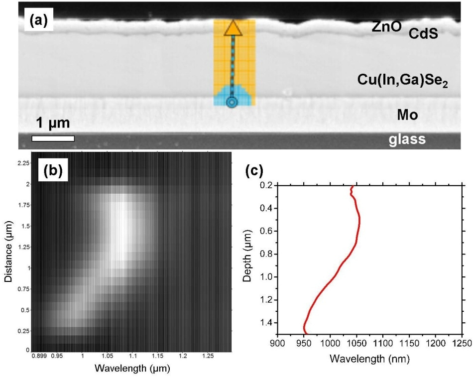 (a) SEM image from a ZnO/CdS/Cu(In,Ga)Se2/Mo/glass solar-cell stack. Along the arrow given in this image, a linescan was extracted from the CL spectral image (b). This linescan is in very good agreement with the distribution of the band-gap wavelength calculated from the Ga distribution measured by EDX.