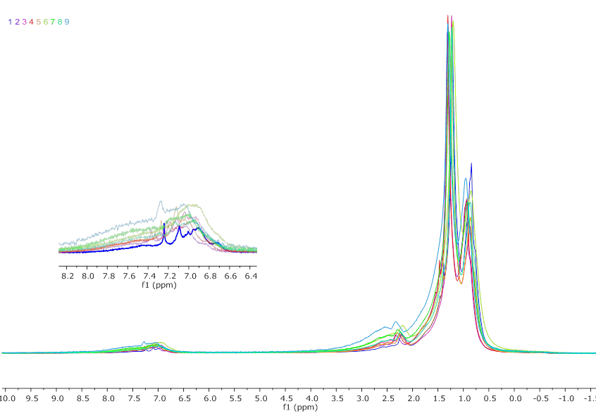 1H NMR spectra of 9 different crude oils