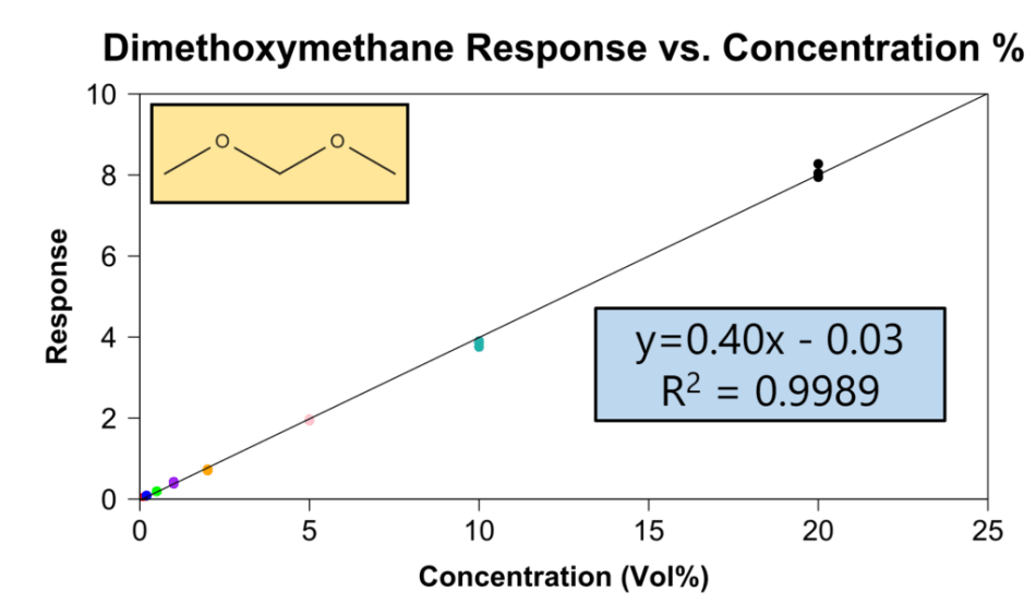 Plot of concentration versus response for the NTGA, dimethoxymethane, in gasoline. Even over a range of 20% to 0.05%, the measurements are very linear.